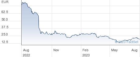 Varta AG performance chart