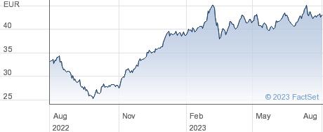 NV Bekaert SA performance chart