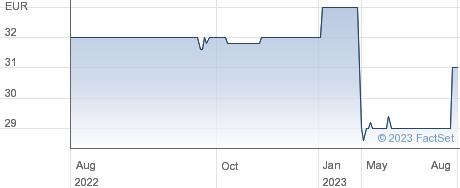 Westag & Getalit AG performance chart