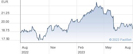 Deutsche Telekom AG performance chart