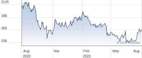 Sartorius AG performance chart