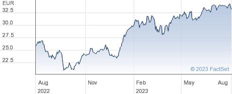 Accor SA performance chart