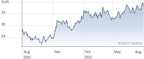 Infineon Technologies AG performance chart
