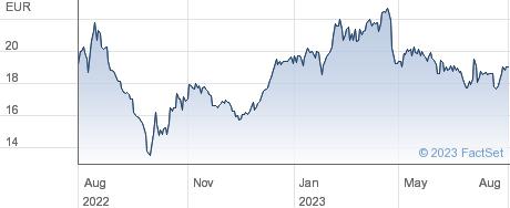 Villeroy & Boch AG performance chart