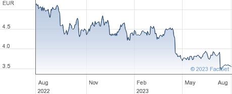 Nokia Oyj performance chart