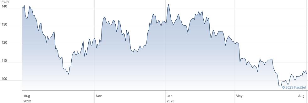 Carl Zeiss Meditec AG performance chart