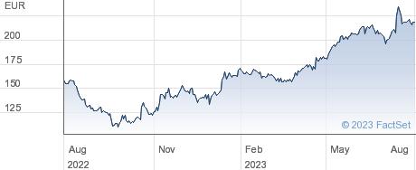 Atoss Software AG performance chart