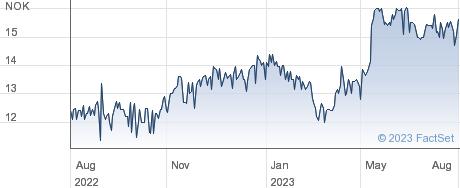 Itera ASA performance chart