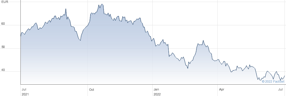 Bechtle AG performance chart