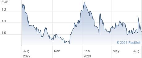 Netgem SA performance chart
