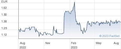 Mittel SpA performance chart