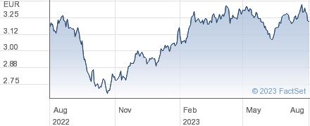 Koninklijke KPN NV performance chart