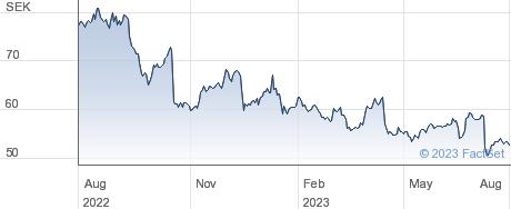 Telefonaktiebolaget LM Ericsson performance chart