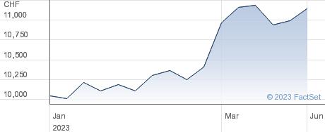 Chocoladefabriken Lindt & Spruengli AG performance chart
