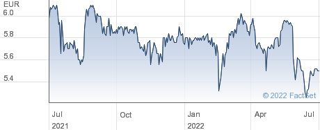 Viel et Compagnie SA performance chart