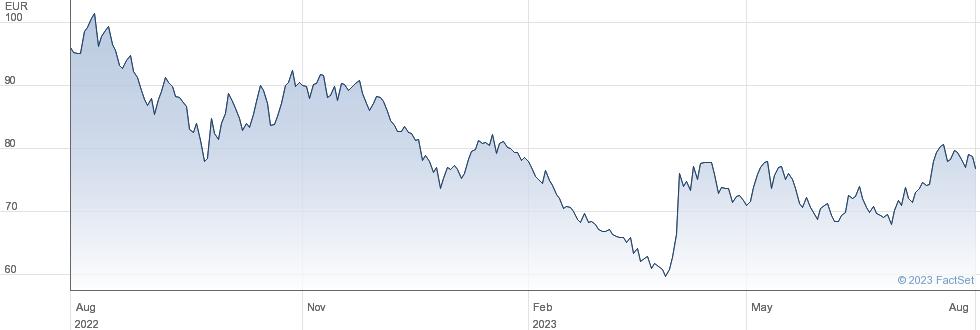 Energiekontor AG performance chart