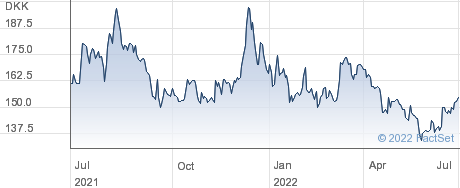 Rtx A/S performance chart
