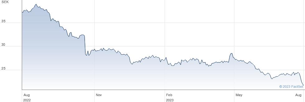Telia Company AB performance chart