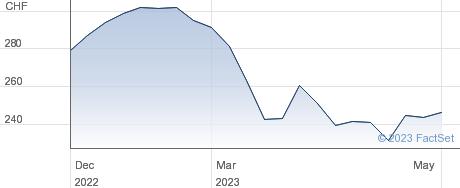 Komax Holding AG performance chart