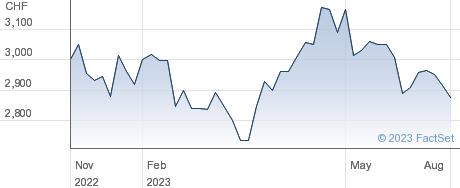Givaudan SA performance chart