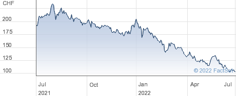 Rieter Holding AG performance chart