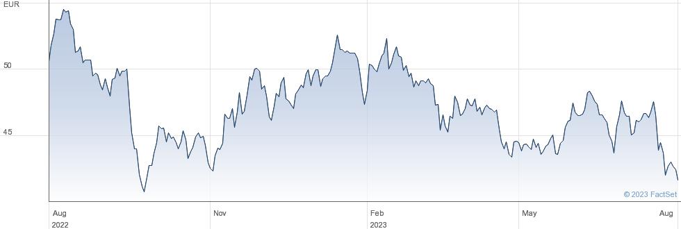 Aubay SA performance chart