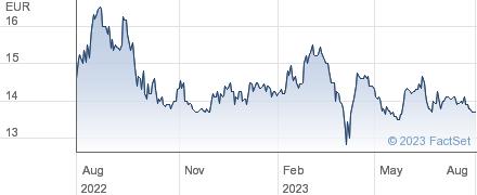Oeneo SA performance chart