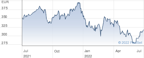 Teleperformance SE performance chart
