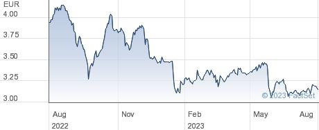 Navigator Company SA performance chart