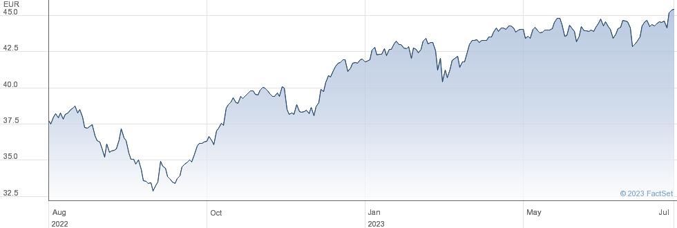 iShares Core EURO STOXX 50 UCITS ETF (DE) performance chart