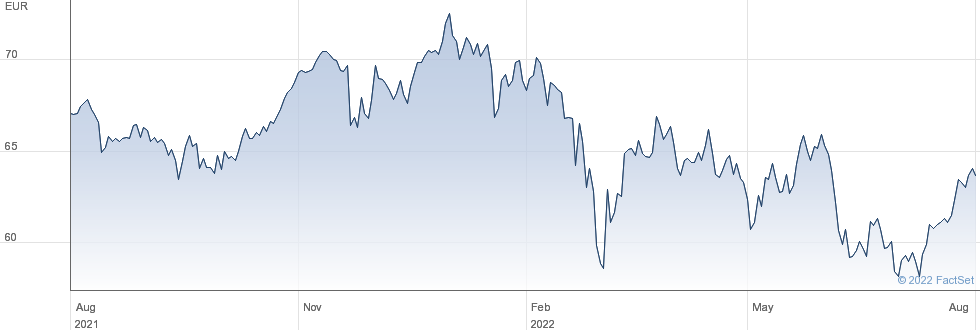 Lyxor CAC 40 (DR) UCITS ETF Dist performance chart