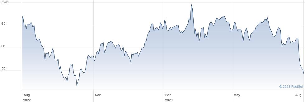 Eurazeo SE performance chart