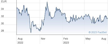 OHB SE performance chart