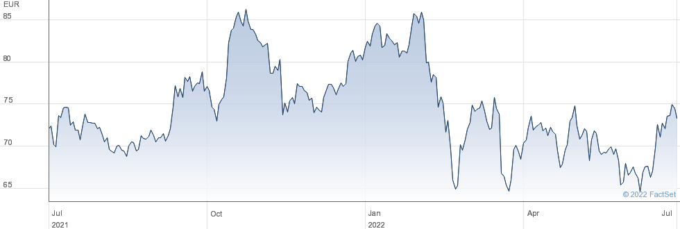 Sodexo SA performance chart