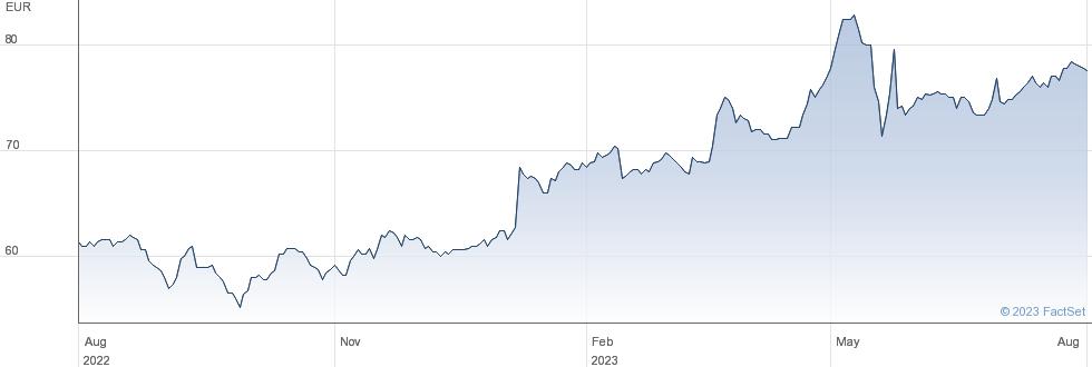 Groupe Crit SA performance chart