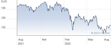 iShares Core DAX UCITS ETF (DE) performance chart