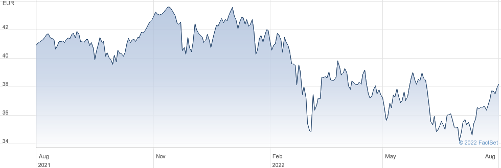 Lyxor EURO STOXX 50 (DR) UCITS ETF - Dist performance chart