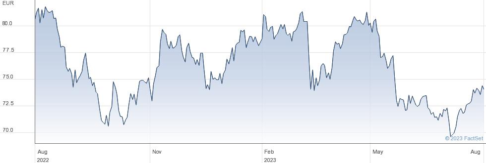 Groep Brussel Lambert NV performance chart