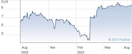 Adler Real Estate AG performance chart