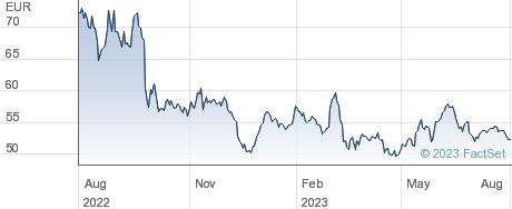 Porsche Automobil Holding SE performance chart