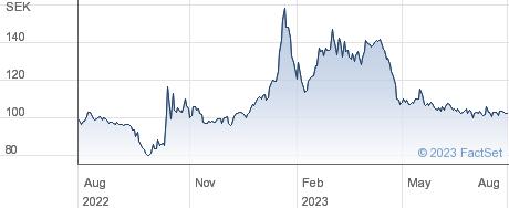 Studsvik AB performance chart