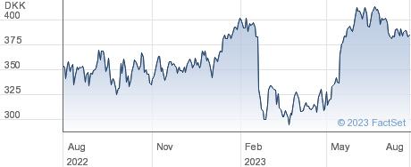 Nkt A/S performance chart