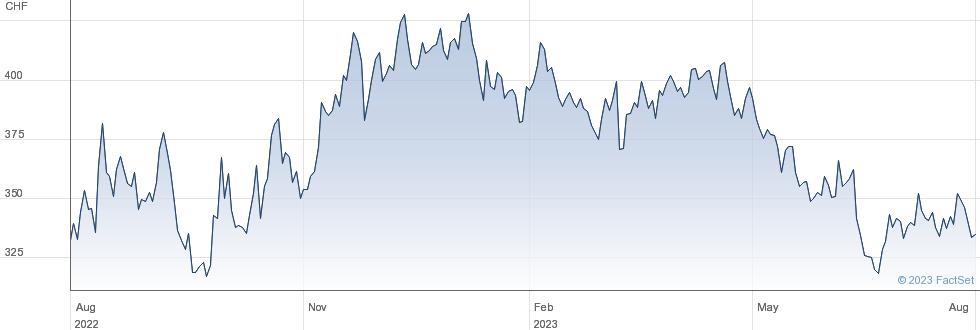 Tecan Group AG performance chart