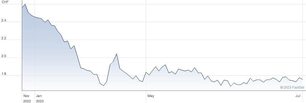 Kudelski SA performance chart