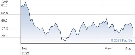 Vontobel Holding AG performance chart