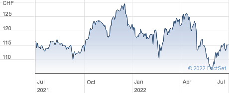 Nestle SA performance chart