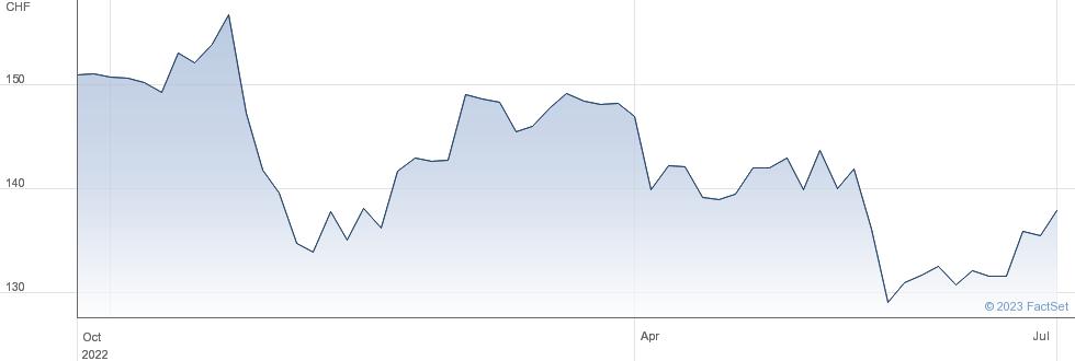 Baloise Holding AG performance chart