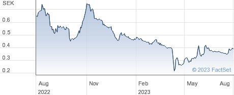 SAS AB performance chart
