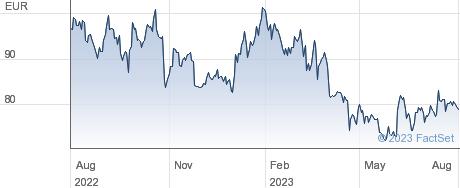 Nexans SA performance chart