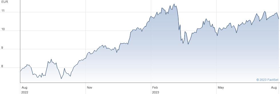 iShares EURO STOXX Banks 30-15 UCITS ETF (DE) performance chart